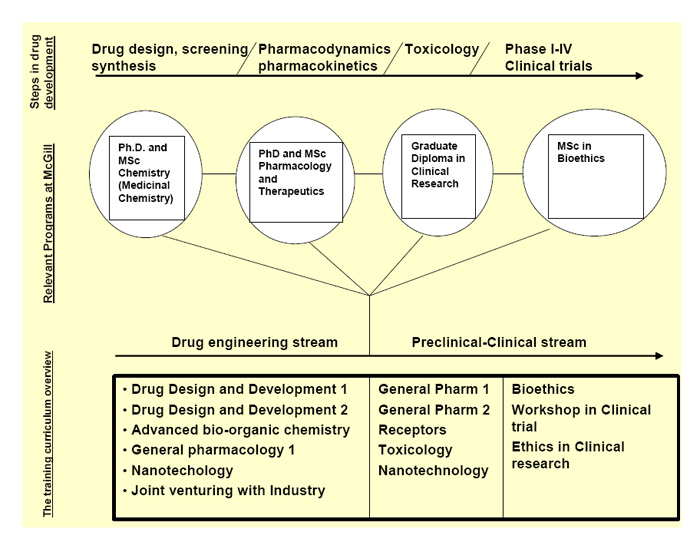 McGill-CIHR Drug Development Training Program Curriculum